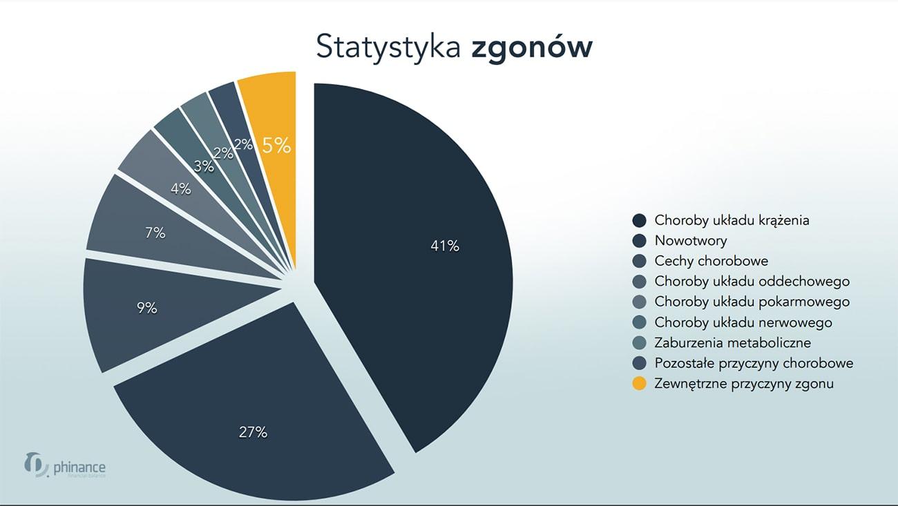 Statystyka zgonów w Polsce w 2020 roku